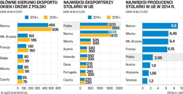 Eksport stolarki - dane Wyborcza.pl