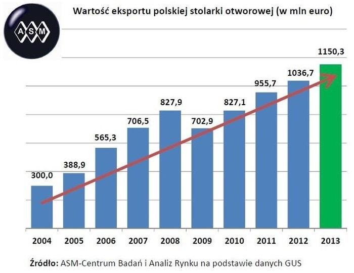 Wartośc polskiego eksportu okien i drzwi
